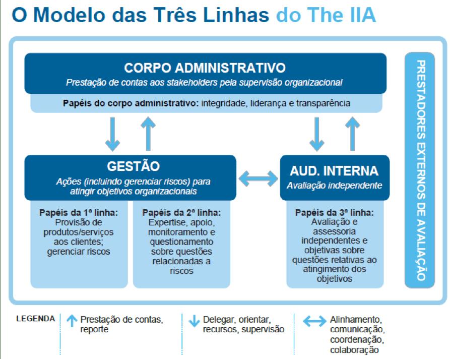 Modelo das três linhas   The IIA