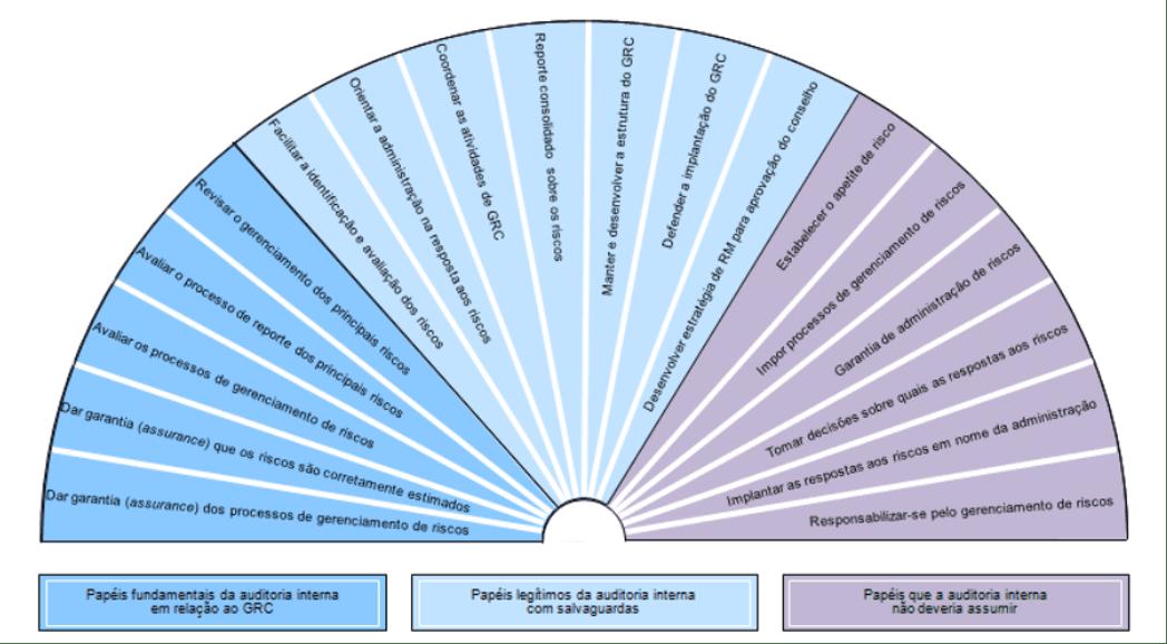 Auditoria interna e gerenciamento de risco