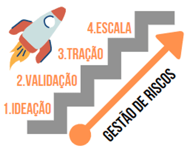 startup_gestaoderiscos_vicenzisantiago